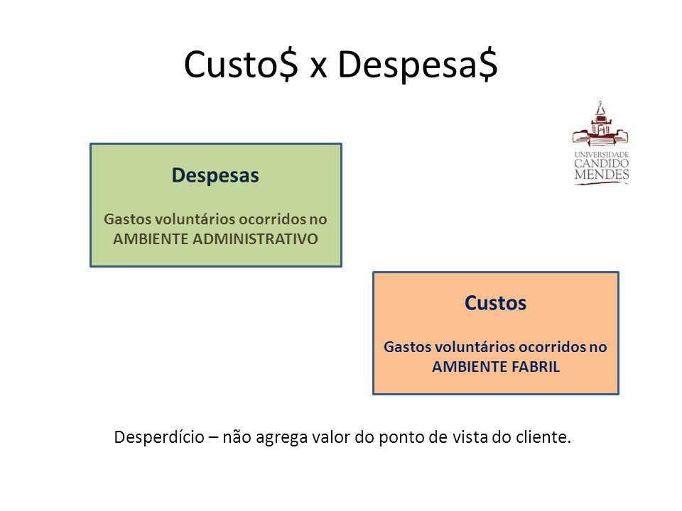 Custo$ x Despesa$ Desperdício – não agrega valor do ponto de vista do cliente.