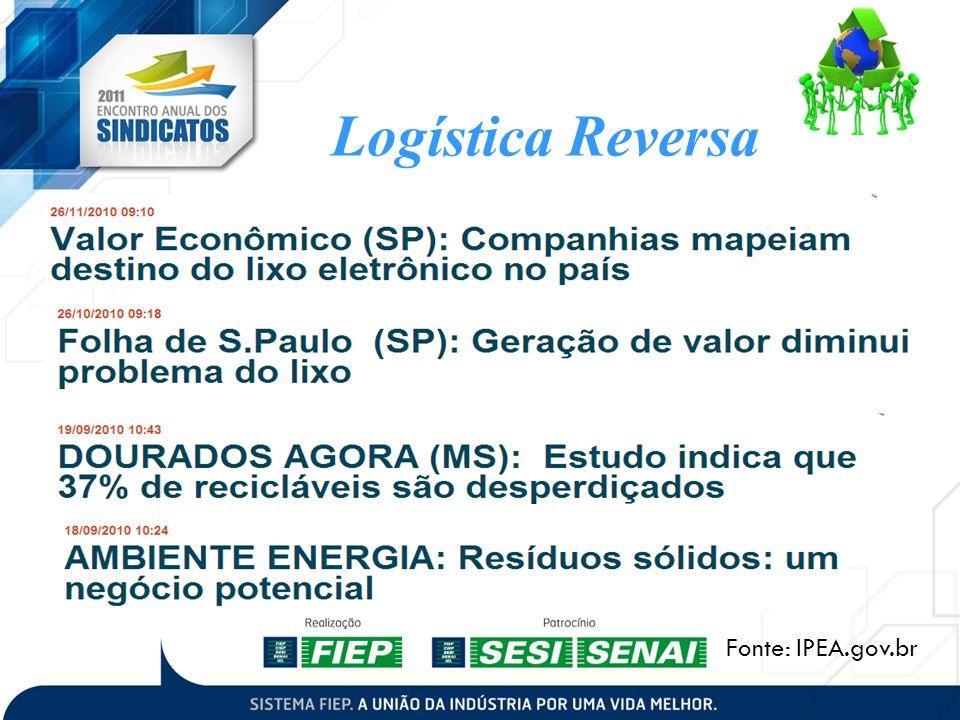 Logística Reversa Fonte: IPEA.gov.br