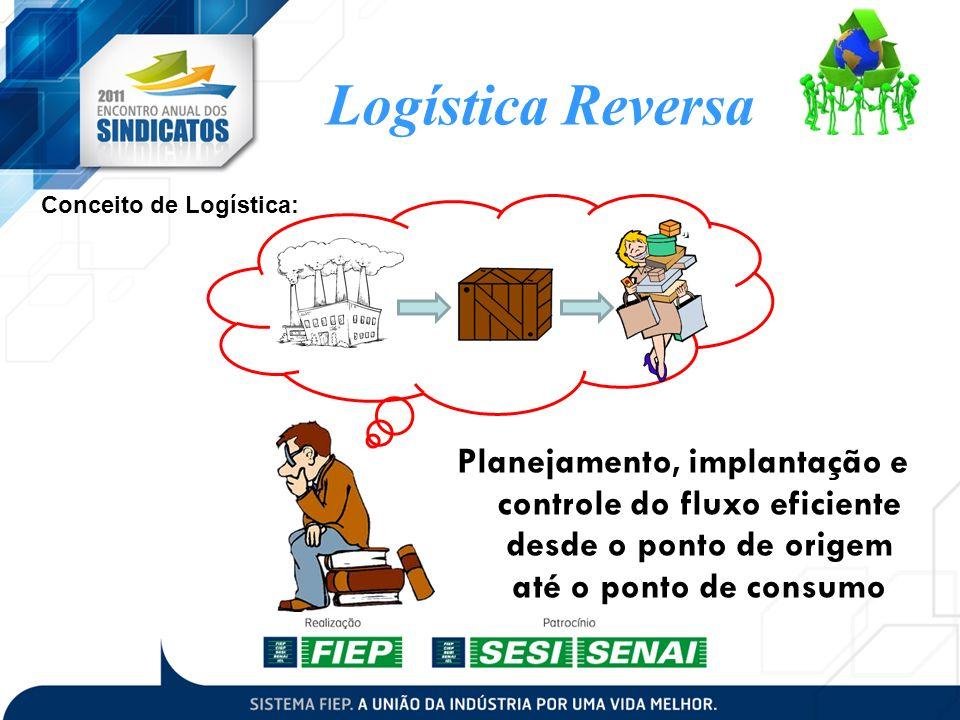 Logística Reversa Planejamento, implantação e controle do fluxo eficiente desde o ponto de origem até o ponto de consumo Conceito de Logística: