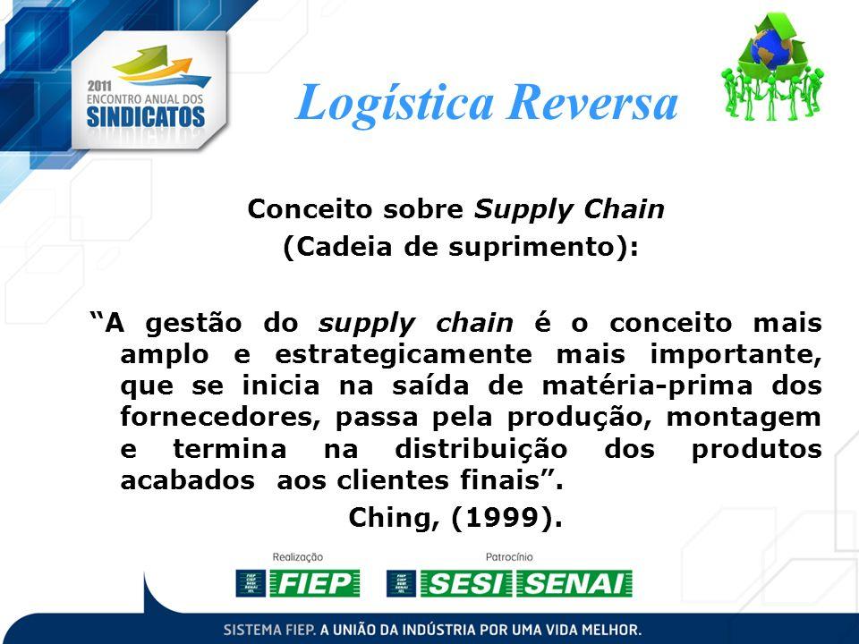 Logística Reversa Conceito sobre Supply Chain (Cadeia de suprimento): A gestão do supply chain é o conceito mais amplo e estrategicamente mais importa