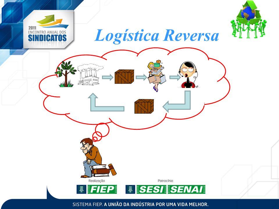 Produtos de Pós-Venda sem uso ou com pouco uso, que por diferentes motivos retornam aos diferentes elos da cadeia de Suprimentos.