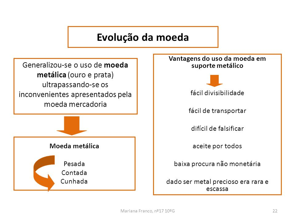 Mariana Franco, nº17 10ºG22 Generalizou-se o uso de moeda metálica (ouro e prata) ultrapassando-se os inconvenientes apresentados pela moeda mercadori