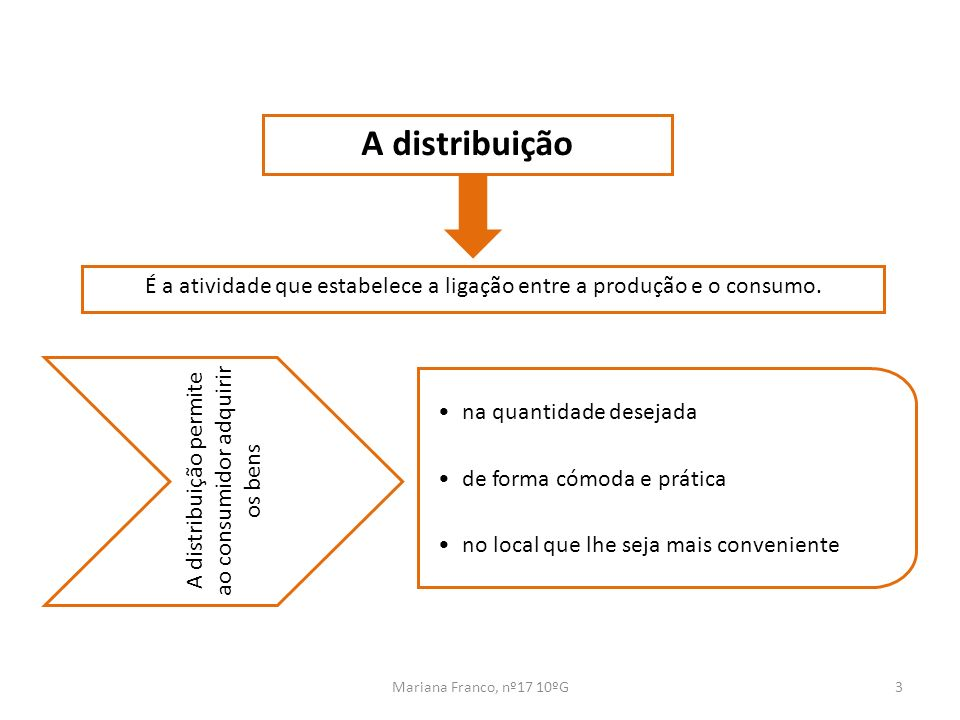 Mariana Franco, nº17 10ºG3 A distribuição É a atividade que estabelece a ligação entre a produção e o consumo. A distribuição permite ao consumidor ad
