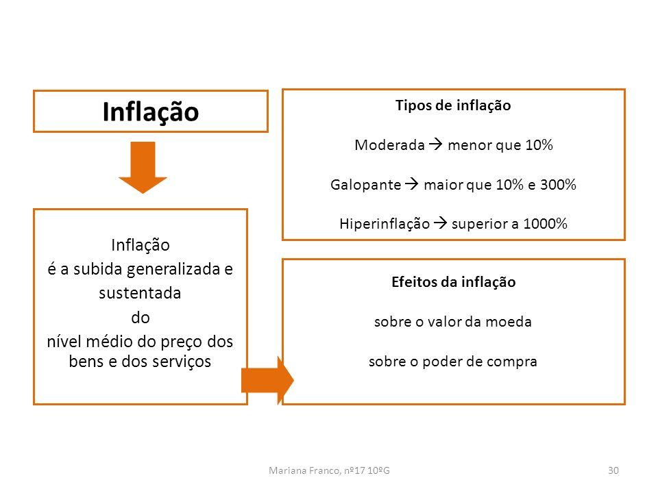 Mariana Franco, nº17 10ºG30 Inflação é a subida generalizada e sustentada do nível médio do preço dos bens e dos serviços Inflação Tipos de inflação M