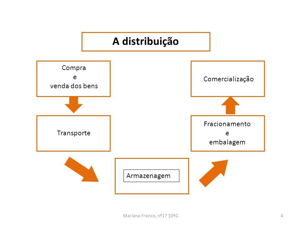 Mariana Franco, nº17 10ºG4 A distribuição Armazenagem Transporte Fracionamento e embalagem Comercialização Compra e venda dos bens