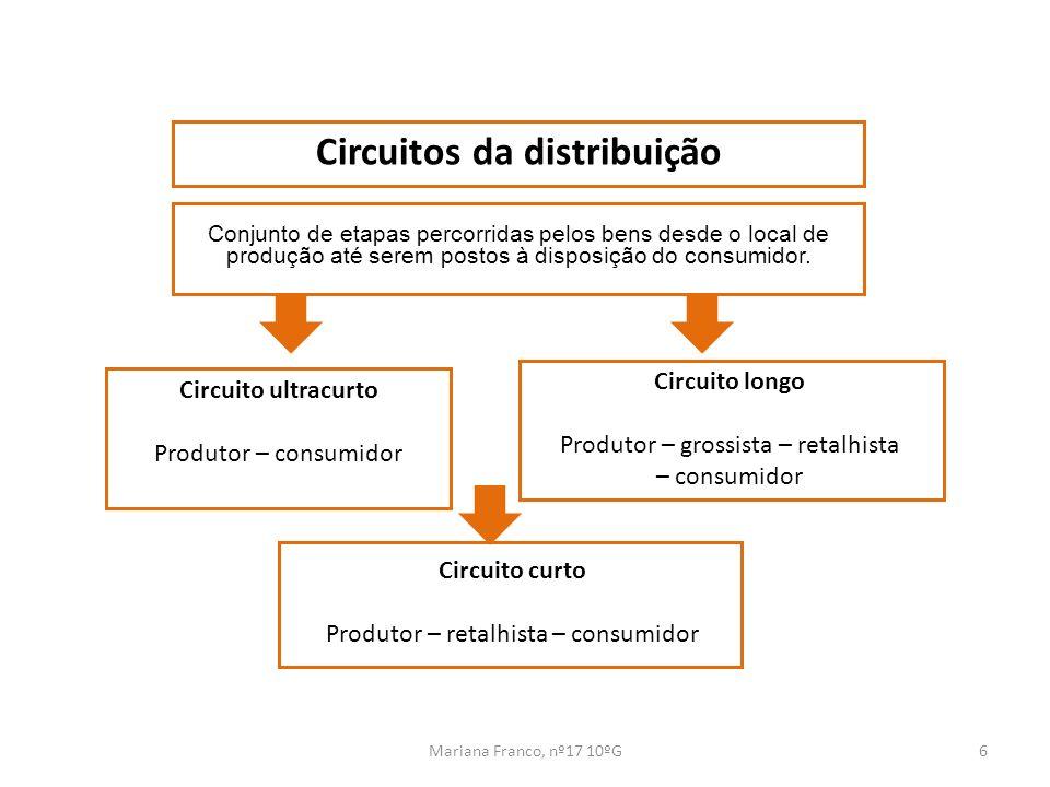 Mariana Franco, nº17 10ºG6 Circuitos da distribuição Conjunto de etapas percorridas pelos bens desde o local de produção até serem postos à disposição