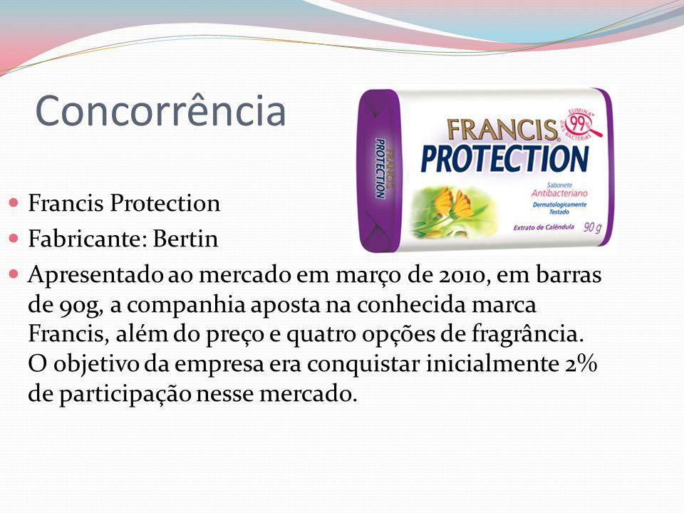 Concorrência Francis Protection Fabricante: Bertin Apresentado ao mercado em março de 2010, em barras de 90g, a companhia aposta na conhecida marca Francis, além do preço e quatro opções de fragrância.