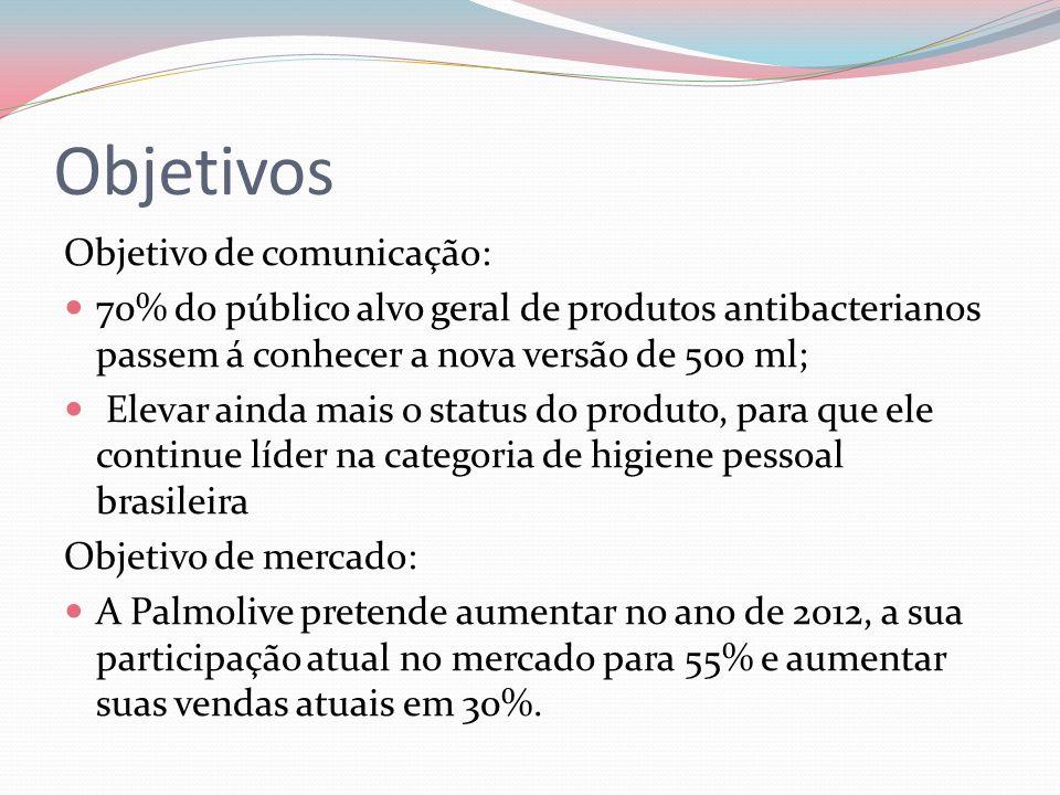 Objetivos Objetivo de comunicação: 70% do público alvo geral de produtos antibacterianos passem á conhecer a nova versão de 500 ml; Elevar ainda mais