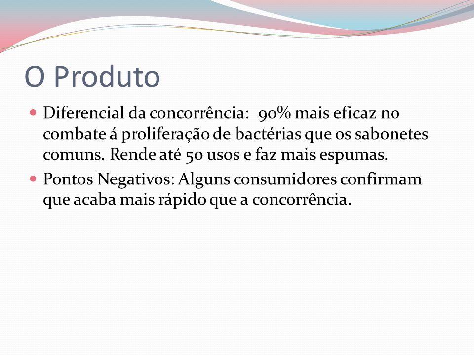 O Produto Diferencial da concorrência: 90% mais eficaz no combate á proliferação de bactérias que os sabonetes comuns.