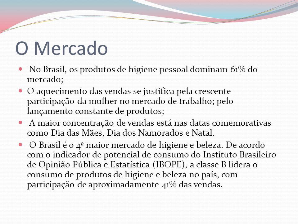 O Mercado No Brasil, os produtos de higiene pessoal dominam 61% do mercado; O aquecimento das vendas se justifica pela crescente participação da mulhe