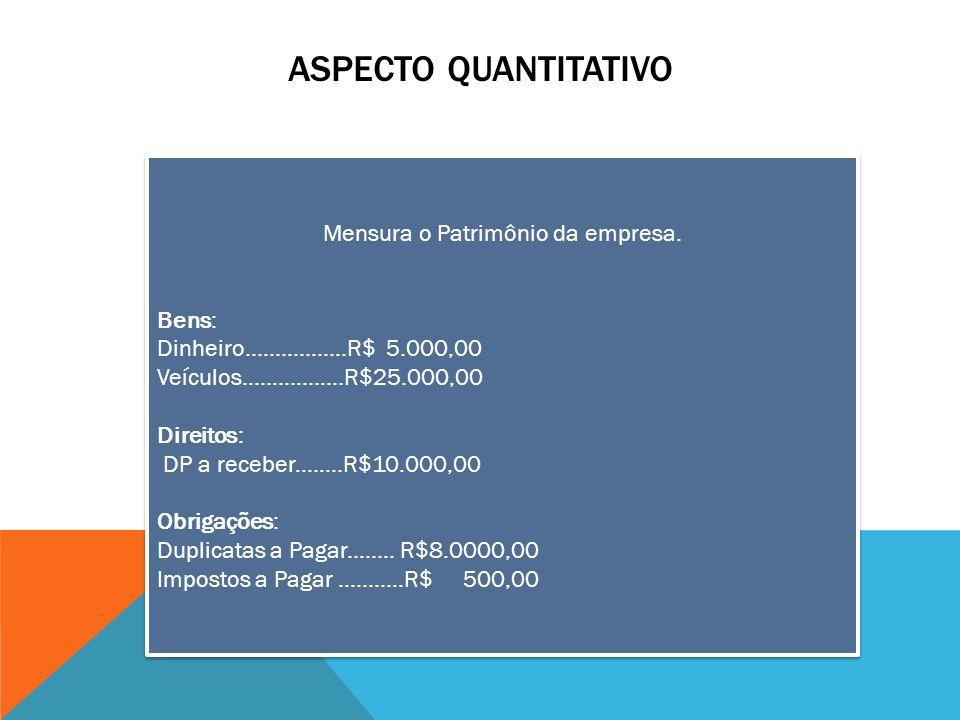 ASPECTO QUANTITATIVO Mensura o Patrimônio da empresa. Bens: Dinheiro.................R$ 5.000,00 Veículos.................R$25.000,00 Direitos: DP a r