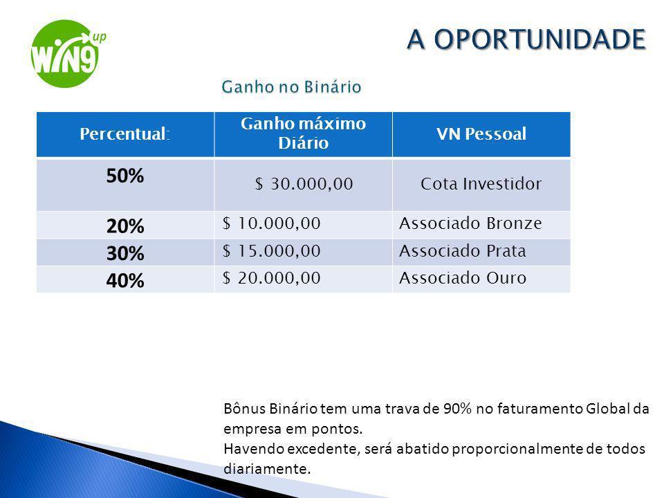 Percentual: Ganho máximo Diário VN Pessoal 50% $ 30.000,00Cota Investidor 20% $ 10.000,00Associado Bronze 30% $ 15.000,00Associado Prata 40% $ 20.000,