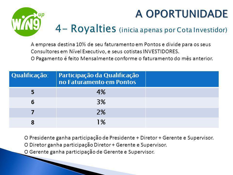 Qualificação:Participação da Qualificação no Faturamento em Pontos 5 4% 6 3% 7 2% 8 1% A empresa destina 10% de seu faturamento em Pontos e divide par