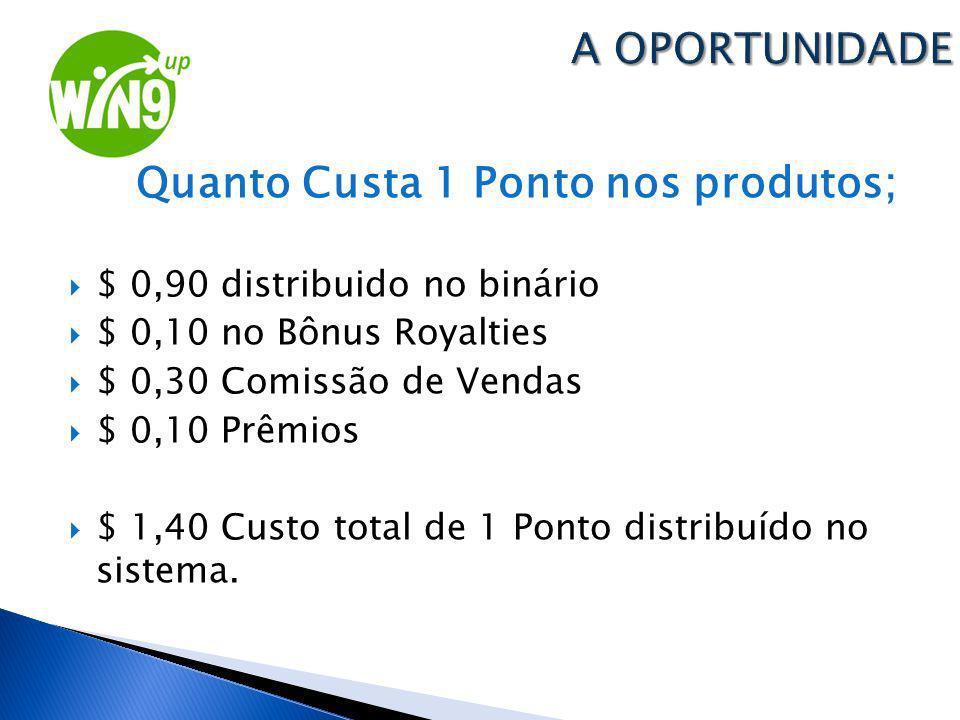 Quanto Custa 1 Ponto nos produtos; $ 0,90 distribuido no binário $ 0,10 no Bônus Royalties $ 0,30 Comissão de Vendas $ 0,10 Prêmios $ 1,40 Custo total