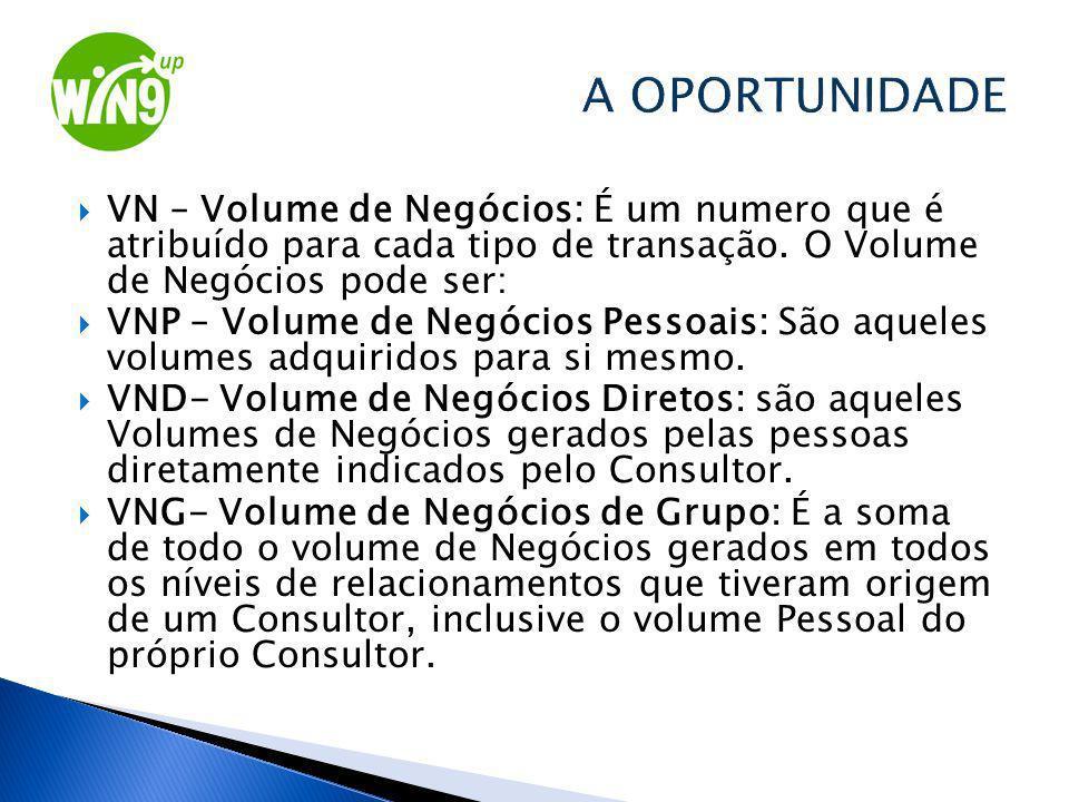 VN – Volume de Negócios: É um numero que é atribuído para cada tipo de transação. O Volume de Negócios pode ser: VNP – Volume de Negócios Pessoais: Sã