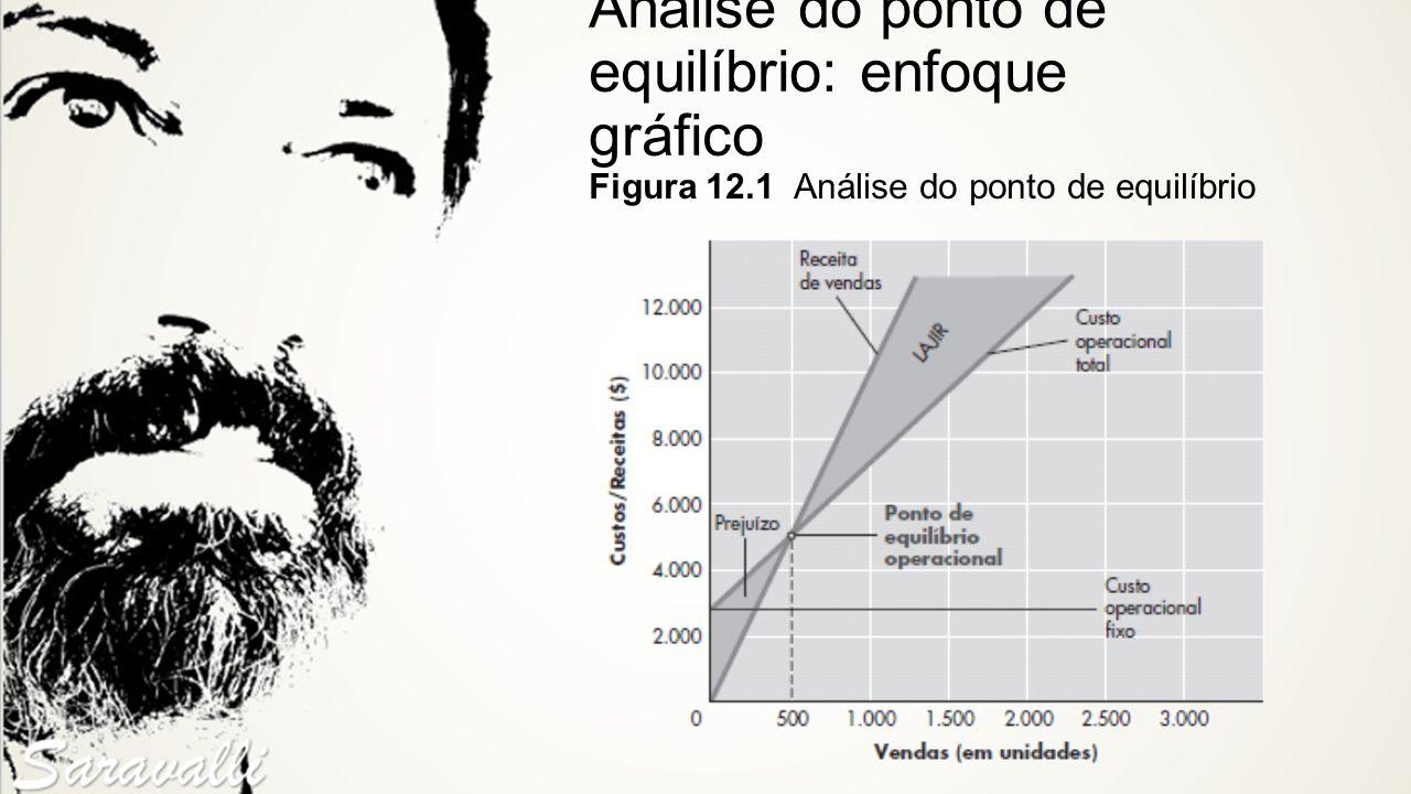Análise do ponto de equilíbrio: enfoque gráfico Figura 12.1 Análise do ponto de equilíbrio
