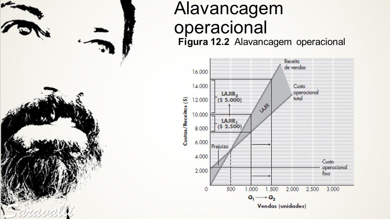 Alavancagem operacional Figura 12.2 Alavancagem operacional