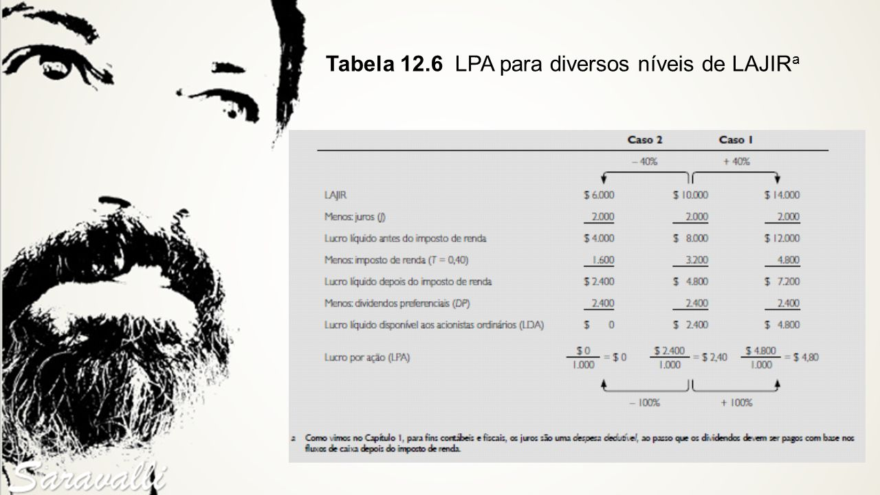 Tabela 12.6 LPA para diversos níveis de LAJIR a