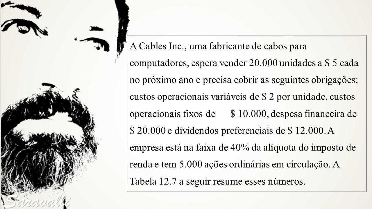 A Cables Inc., uma fabricante de cabos para computadores, espera vender 20.000 unidades a $ 5 cada no próximo ano e precisa cobrir as seguintes obriga