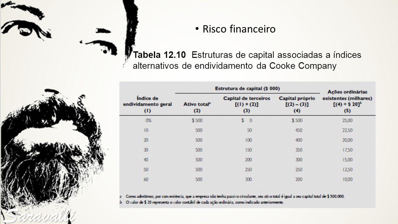 Tabela 12.10 Estruturas de capital associadas a índices alternativos de endividamento da Cooke Company