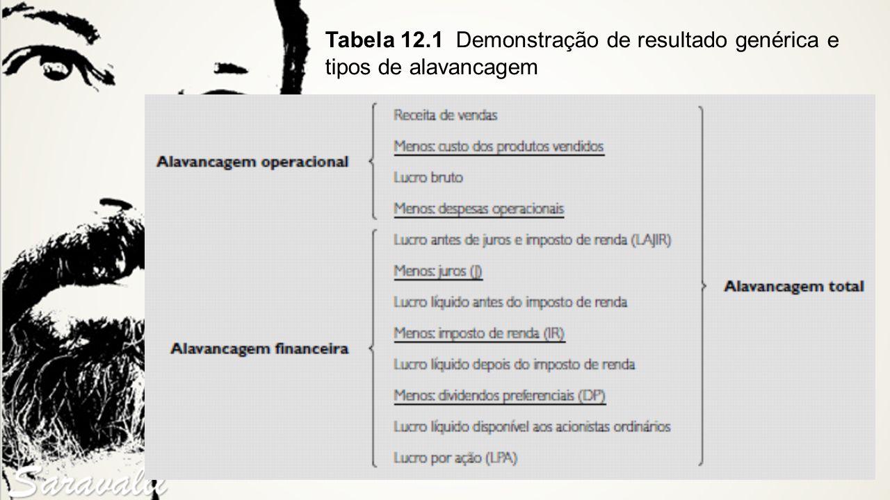 Tabela 12.1 Demonstração de resultado genérica e tipos de alavancagem