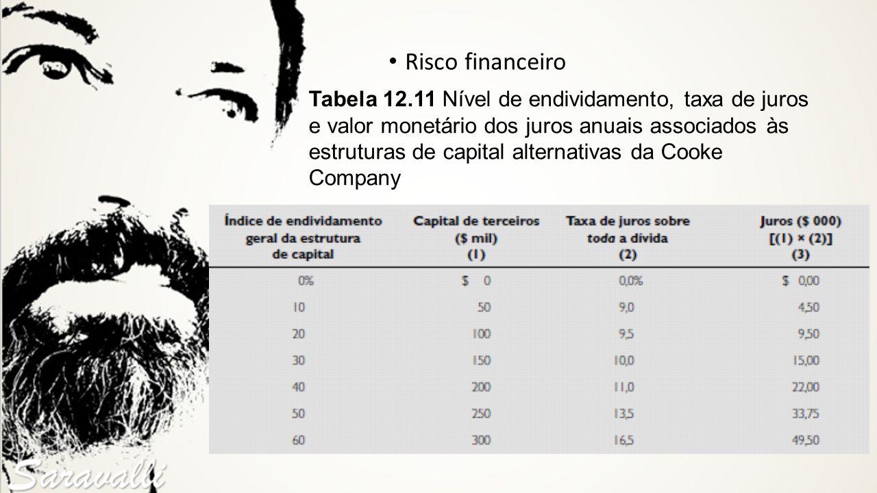 Risco financeiro Tabela 12.11 Nível de endividamento, taxa de juros e valor monetário dos juros anuais associados às estruturas de capital alternativa