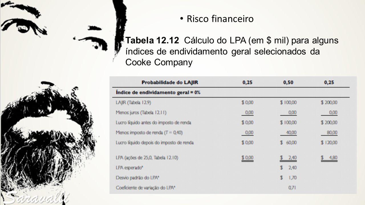 Risco financeiro Tabela 12.12 Cálculo do LPA (em $ mil) para alguns índices de endividamento geral selecionados da Cooke Company