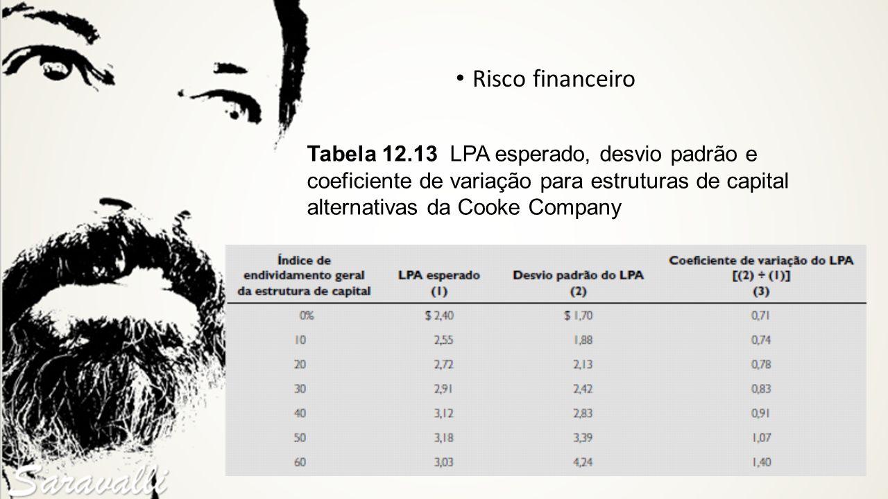 Risco financeiro Tabela 12.13 LPA esperado, desvio padrão e coeficiente de variação para estruturas de capital alternativas da Cooke Company