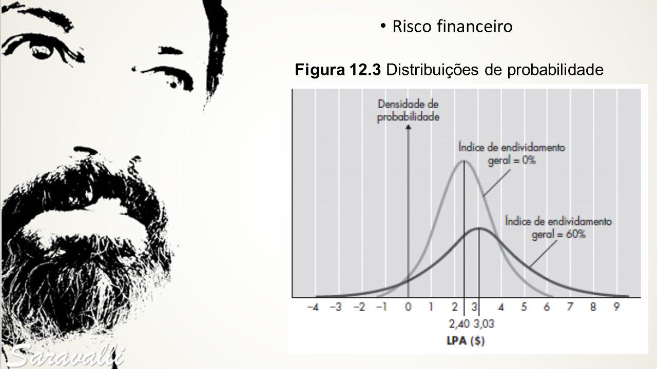 Risco financeiro Figura 12.3 Distribuições de probabilidade