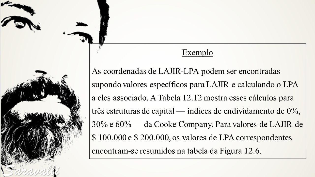 Exemplo As coordenadas de LAJIR-LPA podem ser encontradas supondo valores específicos para LAJIR e calculando o LPA a eles associado. A Tabela 12.12 m