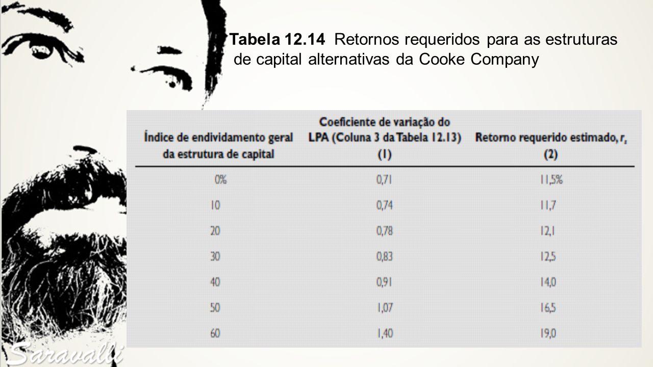 Tabela 12.14 Retornos requeridos para as estruturas de capital alternativas da Cooke Company