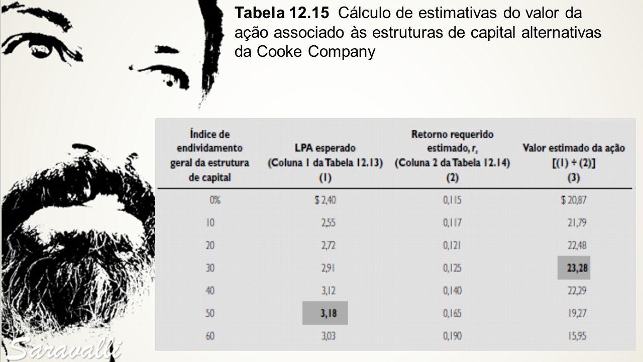 Tabela 12.15 Cálculo de estimativas do valor da ação associado às estruturas de capital alternativas da Cooke Company