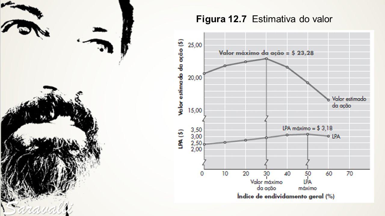 Figura 12.7 Estimativa do valor