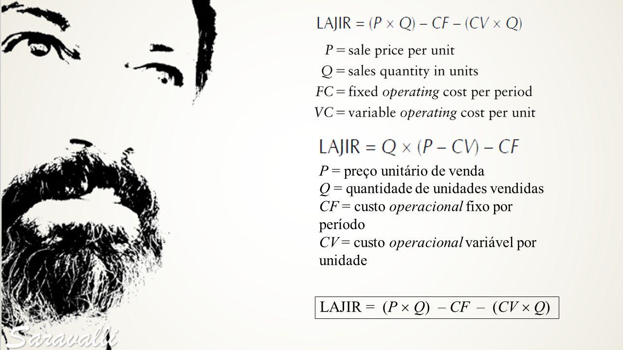P = preço unitário de venda Q = quantidade de unidades vendidas CF = custo operacional fixo por período CV = custo operacional variável por unidade LA