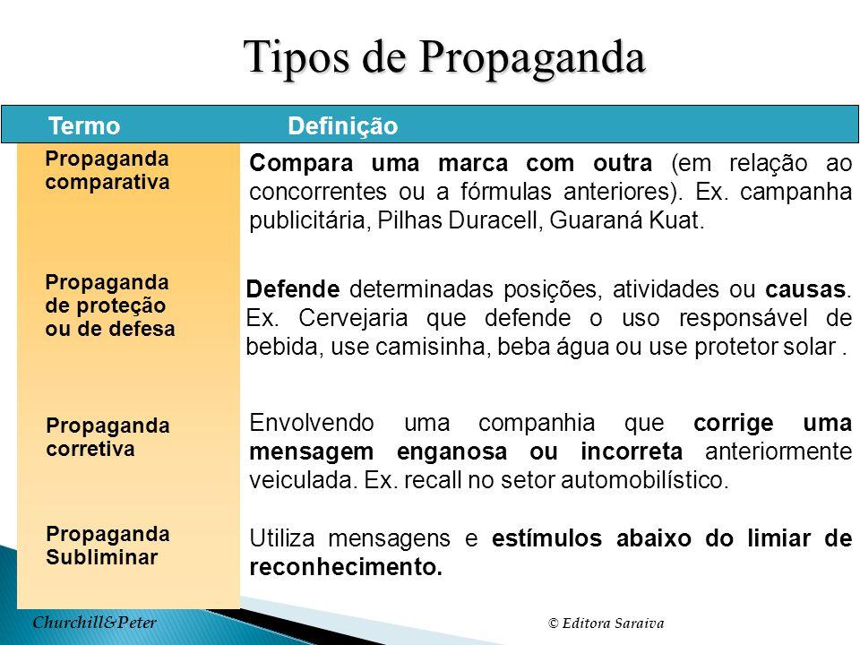 Churchill&Peter © Editora Saraiva Tipos de Propaganda Slide 18-1 Tabela 18.1 TermoDefinição Propaganda comparativa Propaganda de proteção ou de defesa