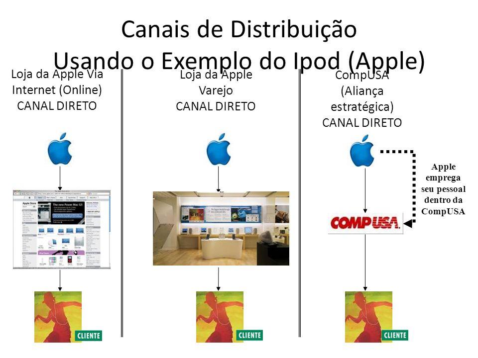 Canais de Distribuição Usando o Exemplo do Ipod (Apple) Ingram Micro / Best Buy CANAL INDIRETO MacMall CANAL INDIRETO