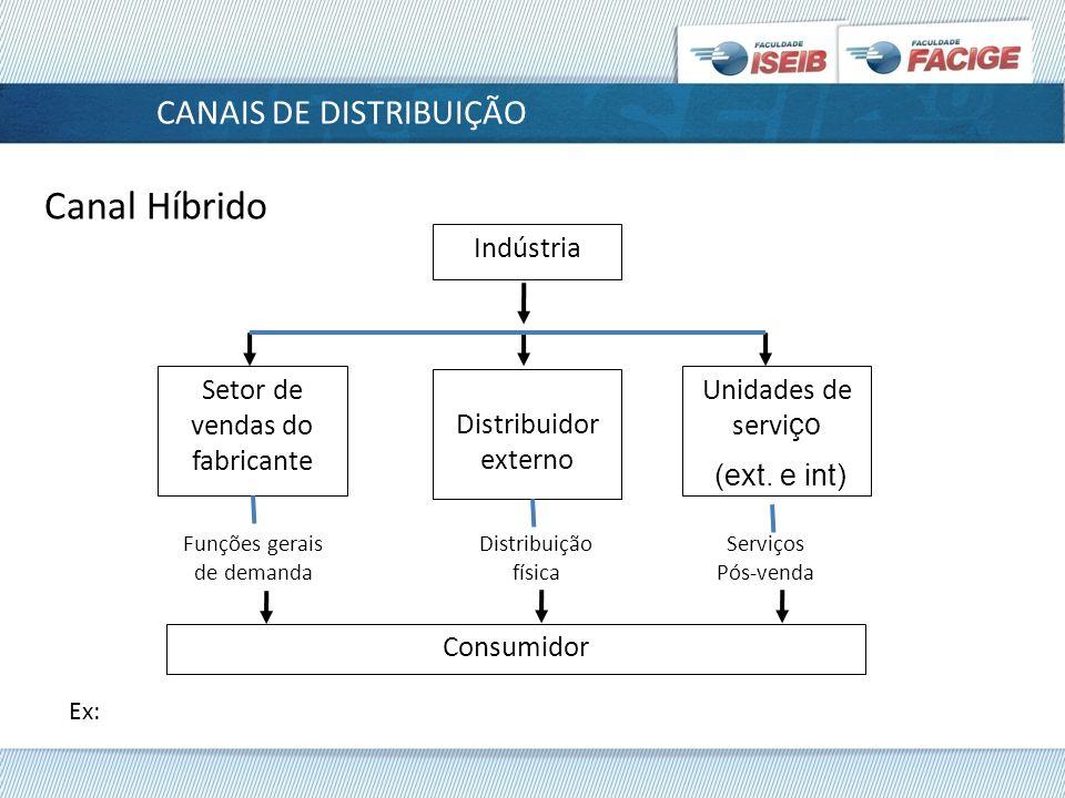 Definindo canais de distribuição 2ª Etapa: Identificação e priorização das funções logísticas (foco no cliente).