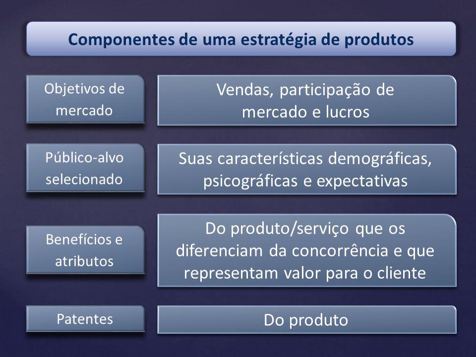 Componentes de uma estratégia de produtos Objetivos de mercado Vendas, participação de mercado e lucros Vendas, participação de mercado e lucros Públi
