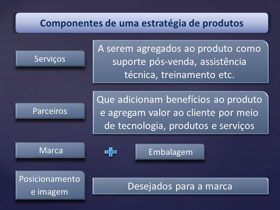 Componentes de uma estratégia de produtos Serviços A serem agregados ao produto como suporte pós-venda, assistência técnica, treinamento etc. Parceiro