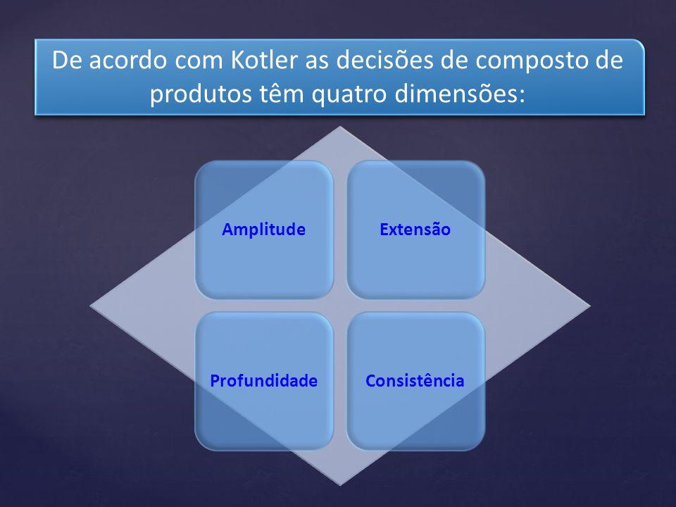De acordo com Kotler as decisões de composto de produtos têm quatro dimensões: AmplitudeExtensãoProfundidadeConsistência