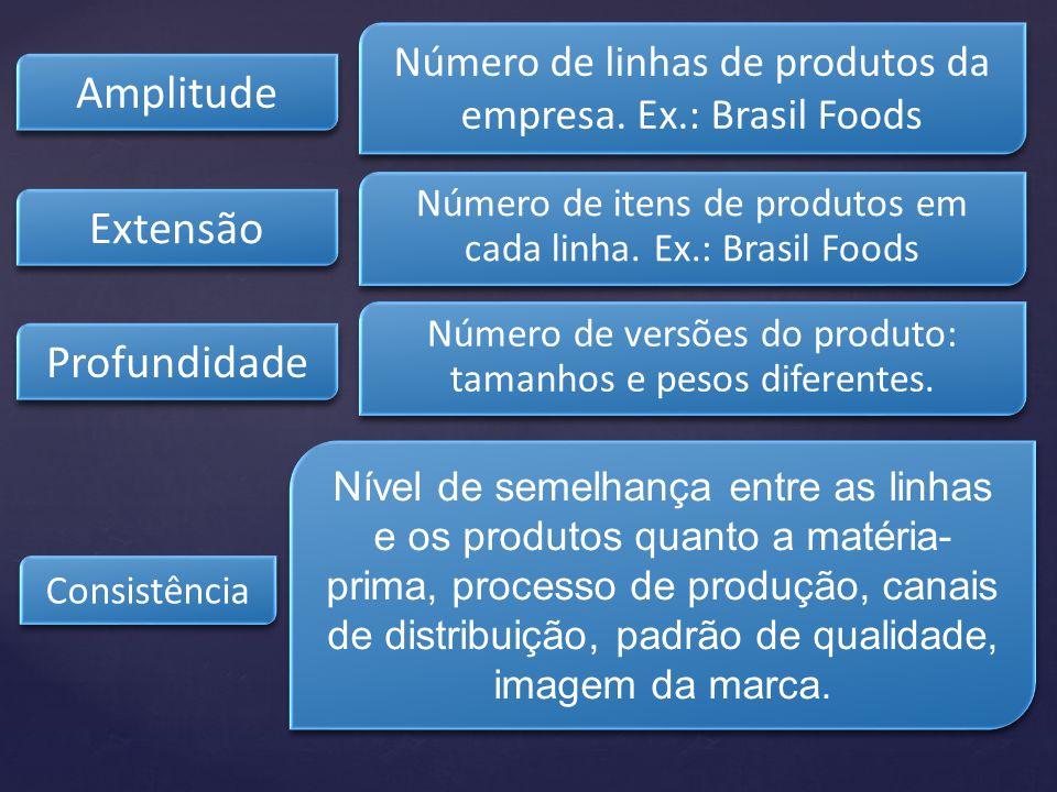 Amplitude Número de linhas de produtos da empresa. Ex.: Brasil Foods Extensão Número de itens de produtos em cada linha. Ex.: Brasil Foods Profundidad