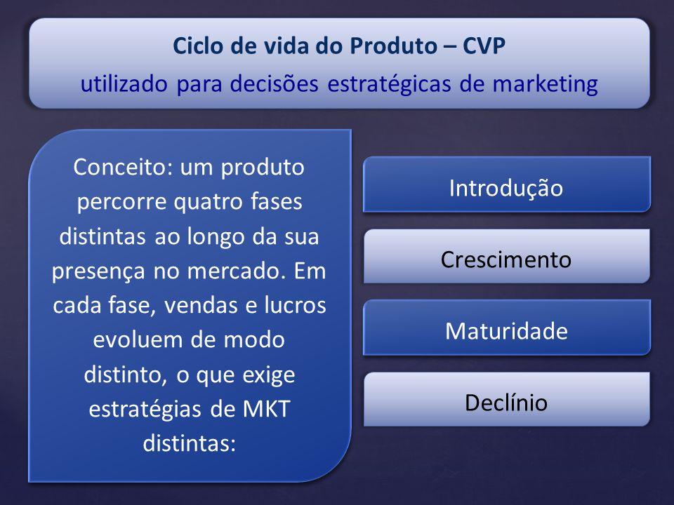 Ciclo de vida do Produto – CVP utilizado para decisões estratégicas de marketing Conceito: um produto percorre quatro fases distintas ao longo da sua