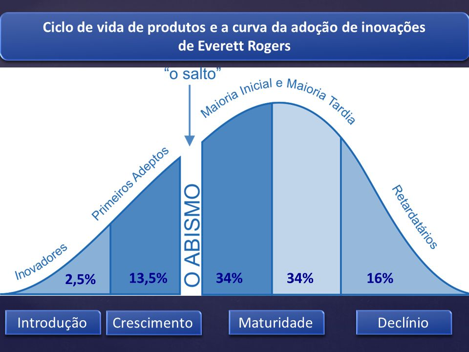 Introdução Crescimento Maturidade Declínio Ciclo de vida de produtos e a curva da adoção de inovações de Everett Rogers Ciclo de vida de produtos e a