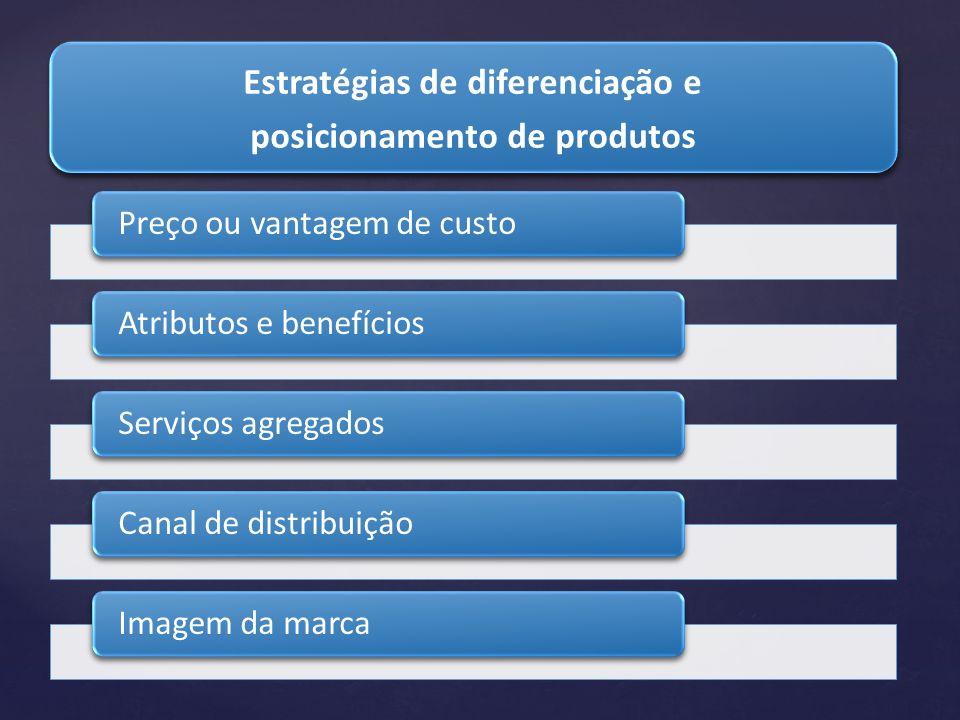 Estratégias de diferenciação e posicionamento de produtos Estratégias de diferenciação e posicionamento de produtos Preço ou vantagem de custoAtributo