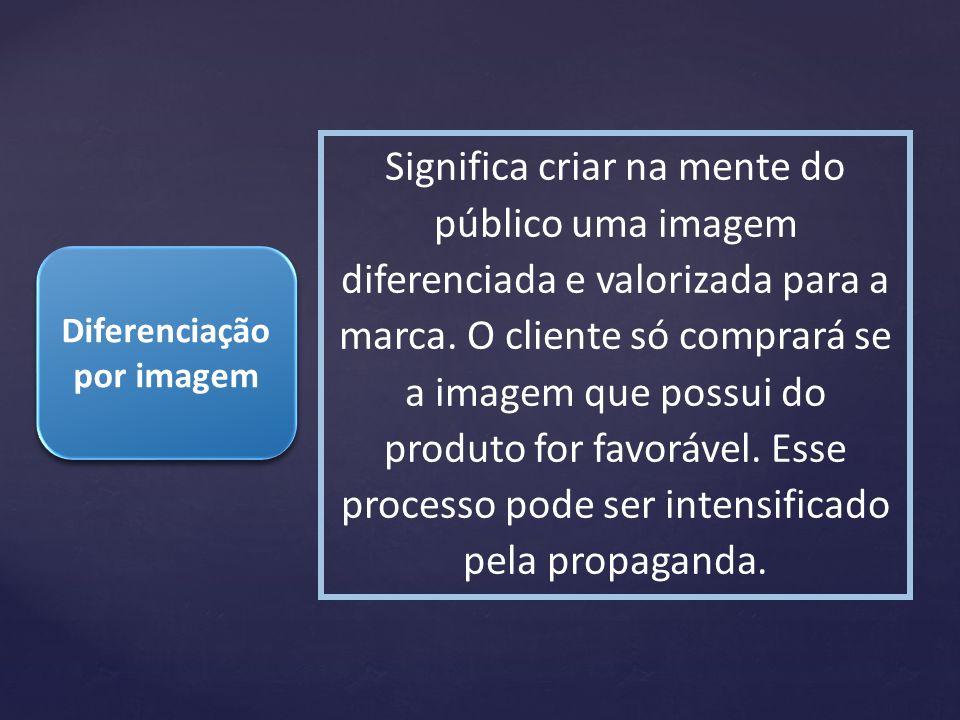 Diferenciação por imagem Significa criar na mente do público uma imagem diferenciada e valorizada para a marca. O cliente só comprará se a imagem que