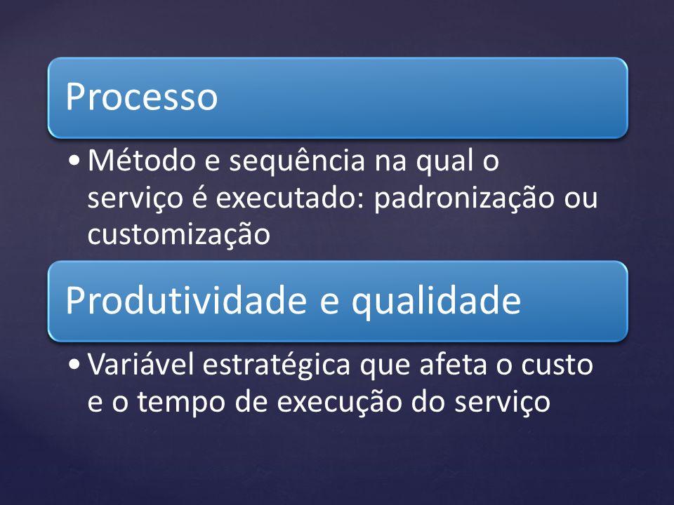 Processo Método e sequência na qual o serviço é executado: padronização ou customização Produtividade e qualidade Variável estratégica que afeta o cus