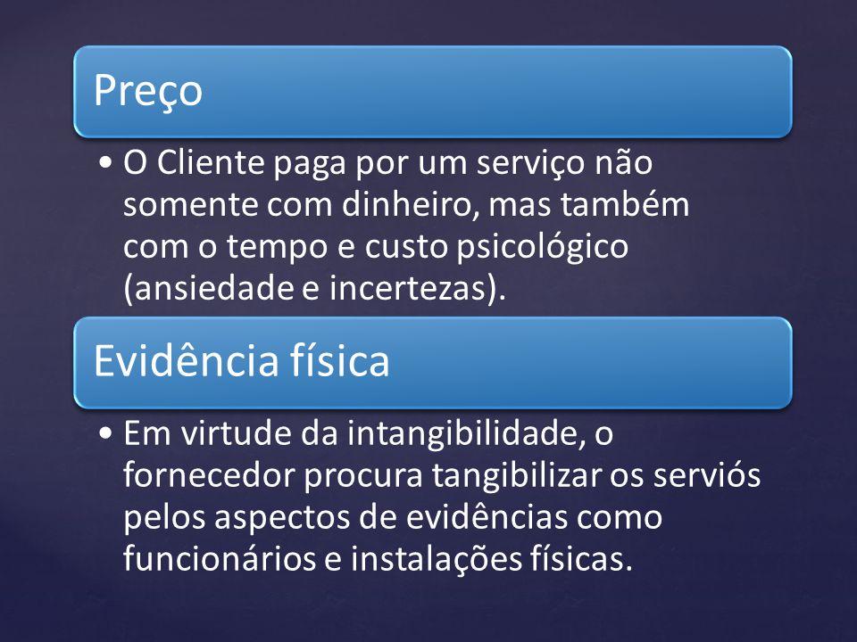 Preço O Cliente paga por um serviço não somente com dinheiro, mas também com o tempo e custo psicológico (ansiedade e incertezas). Evidência física Em
