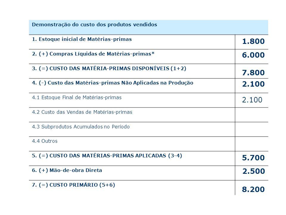 Demonstração do custo dos produtos vendidos 1.Estoque inicial de Matérias-primas 2.