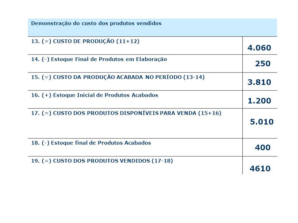 Demonstração do custo dos produtos vendidos 13.(=) CUSTO DE PRODUÇÃO (11+12) 14.