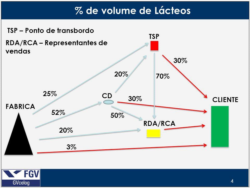 4 % de volume de Lácteos CD TSP 25% 52% RDA/RCA 20% 30% 25% 70% 3% FABRICA CLIENTE 20% 50% 30% TSP – Ponto de transbordo RDA/RCA – Representantes de v